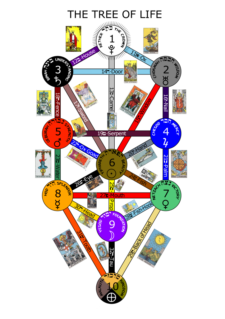 Tree of Life with the 22 Major Accane cards